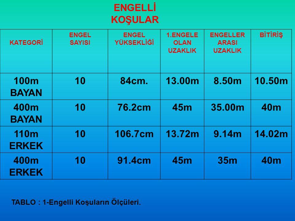 ENGELLİ KOŞULAR 100m BAYAN 10 84cm. 13.00m 8.50m 10.50m 400m BAYAN