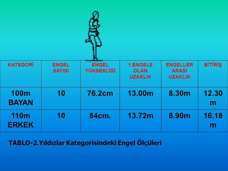 100m BAYAN 10 76.2cm 13.00m 8.30m 12.30m 110m ERKEK 84cm. 13.72m 8.90m