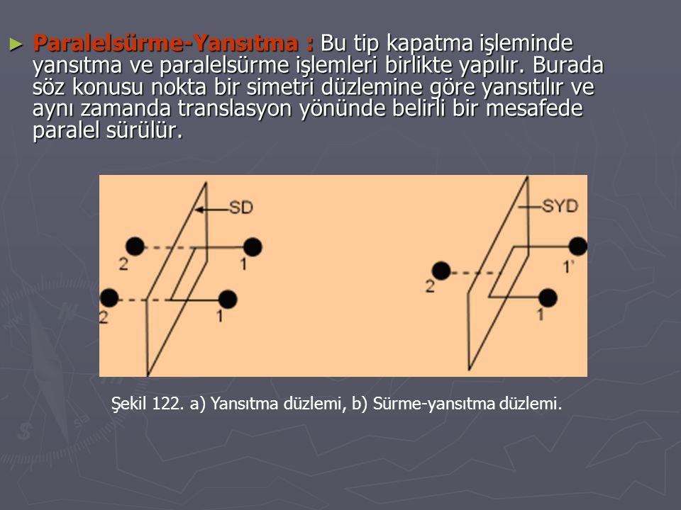 Paralelsürme-Yansıtma : Bu tip kapatma işleminde yansıtma ve paralelsürme işlemleri birlikte yapılır. Burada söz konusu nokta bir simetri düzlemine göre yansıtılır ve aynı zamanda translasyon yönünde belirli bir mesafede paralel sürülür.