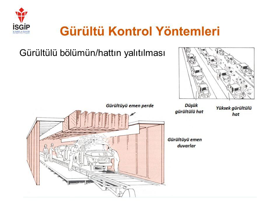 Gürültü Kontrol Yöntemleri