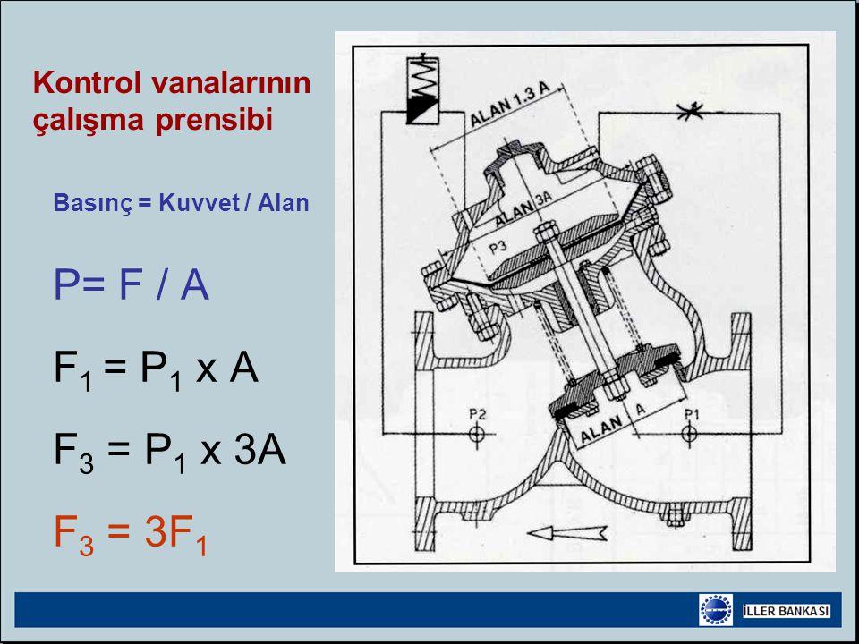 Basınç = Kuvvet / Alan P= F / A F1 = P1 x A F3 = P1 x 3A F3 = 3F1