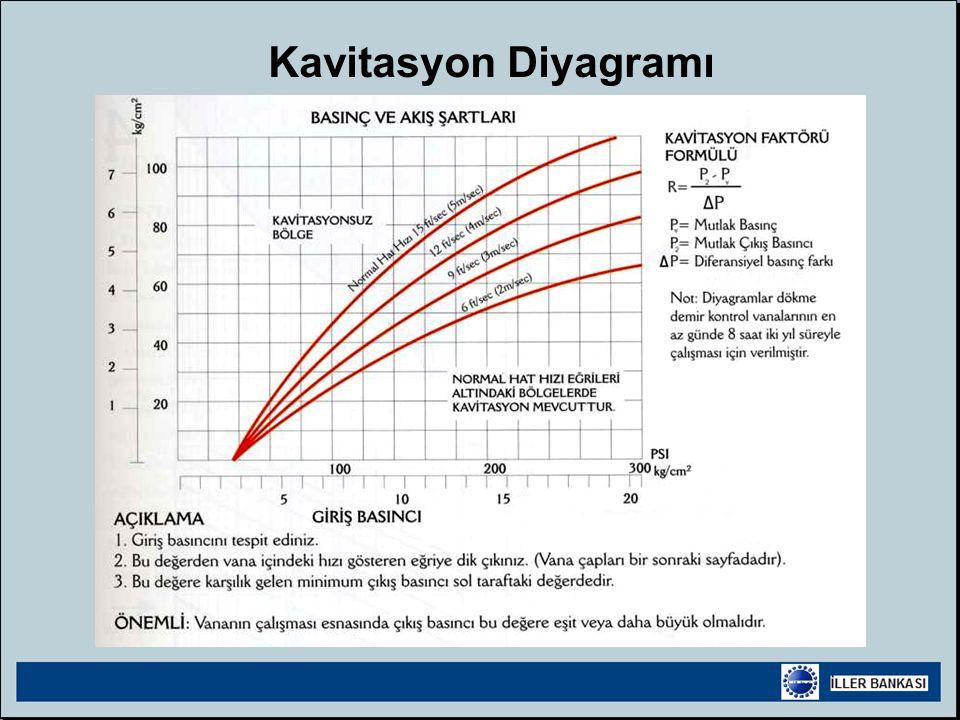 Kavitasyon Diyagramı