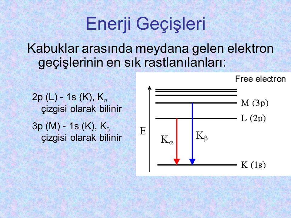 Enerji Geçişleri Kabuklar arasında meydana gelen elektron geçişlerinin en sık rastlanılanları: 2p (L) - 1s (K), K çizgisi olarak bilinir.
