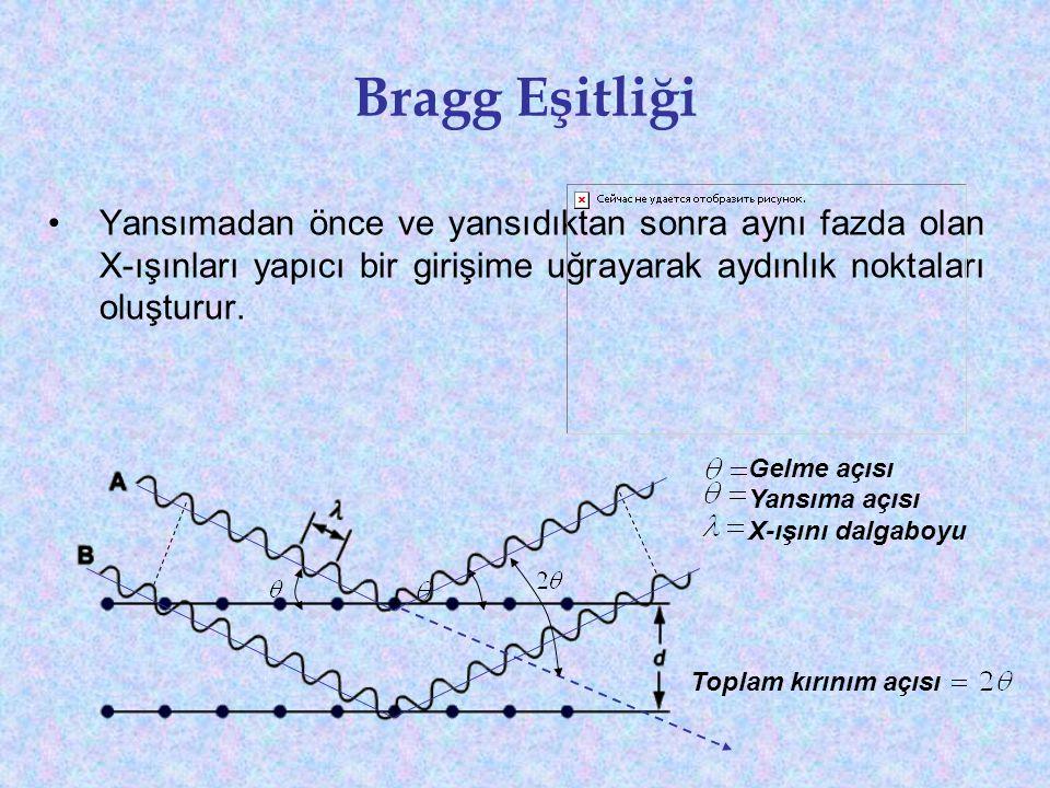 Bragg Eşitliği Yansımadan önce ve yansıdıktan sonra aynı fazda olan X-ışınları yapıcı bir girişime uğrayarak aydınlık noktaları oluşturur.