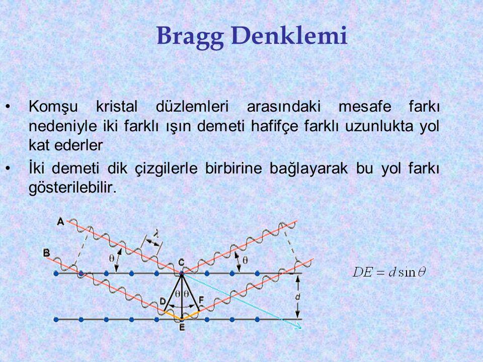 Bragg Denklemi Komşu kristal düzlemleri arasındaki mesafe farkı nedeniyle iki farklı ışın demeti hafifçe farklı uzunlukta yol kat ederler.