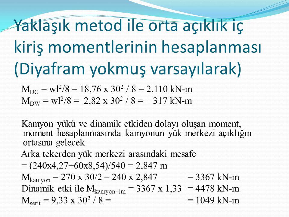 Yaklaşık metod ile orta açıklık iç kiriş momentlerinin hesaplanması (Diyafram yokmuş varsayılarak)