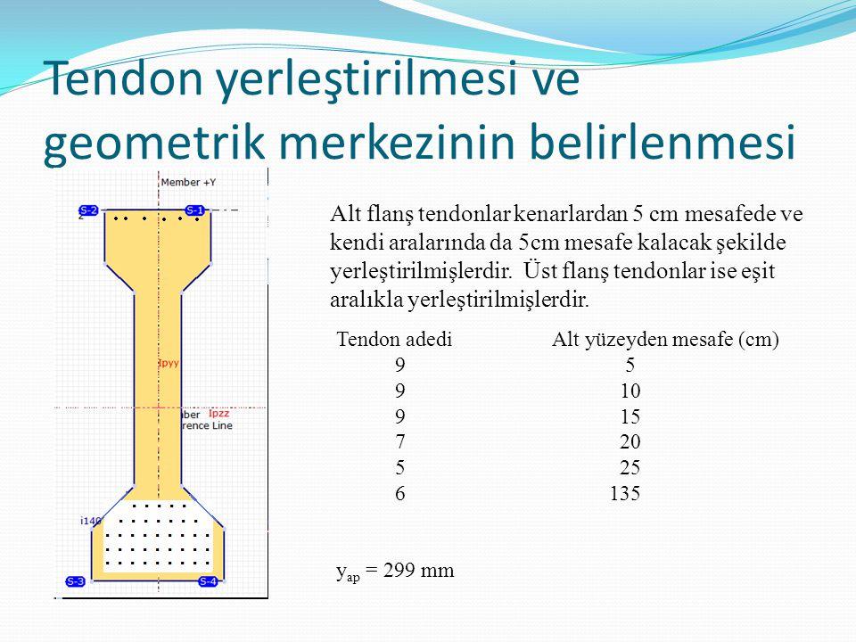Tendon yerleştirilmesi ve geometrik merkezinin belirlenmesi