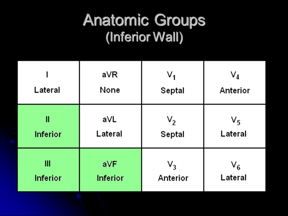 Anatomic Groups (Inferior Wall)