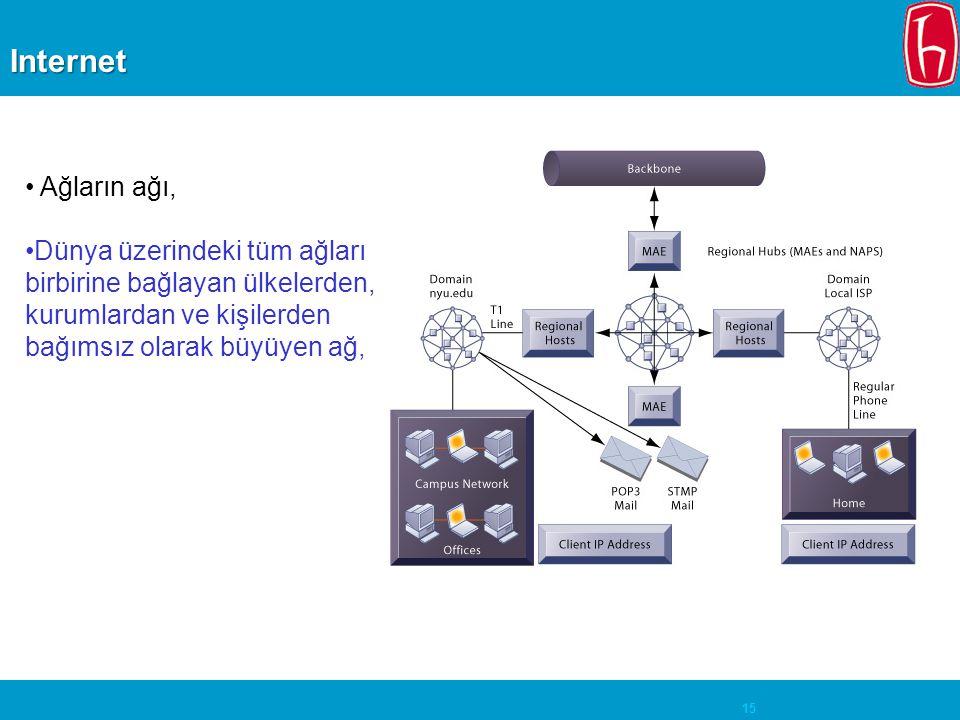 Internet Ağların ağı, Dünya üzerindeki tüm ağları birbirine bağlayan ülkelerden, kurumlardan ve kişilerden bağımsız olarak büyüyen ağ,