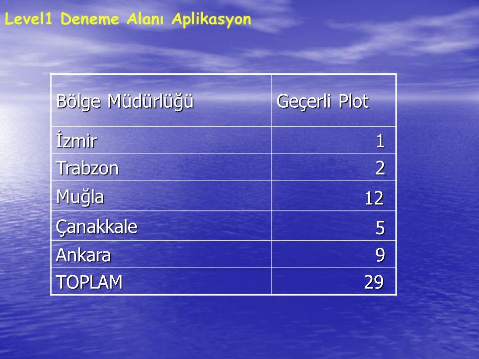 Bölge Müdürlüğü Geçerli Plot İzmir 1 Trabzon 2 Muğla 12 Çanakkale 5