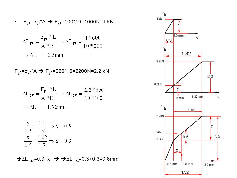 Fy1=σy1*A  Fy1=100*10=1000N=1 kN Fy2=σy2*A  Fy2=220*10=2200N=2.2 kN.
