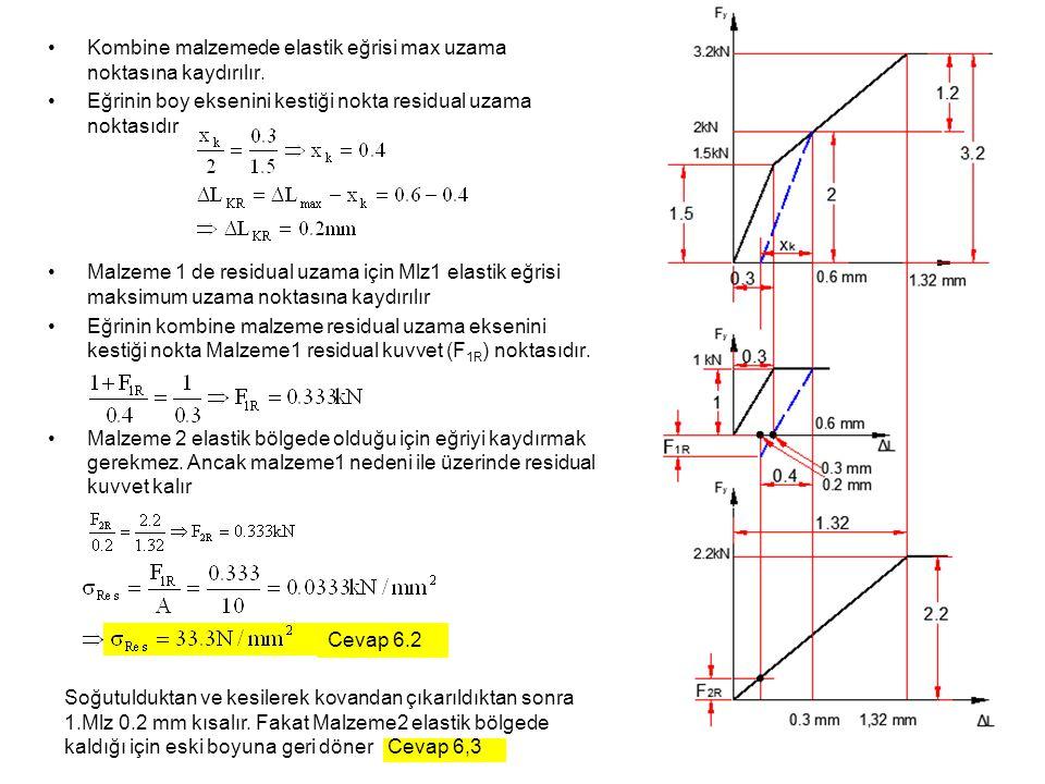 Kombine malzemede elastik eğrisi max uzama noktasına kaydırılır.