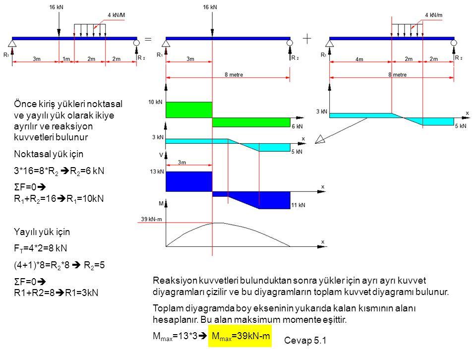 Önce kiriş yükleri noktasal ve yayılı yük olarak ikiye ayrılır ve reaksiyon kuvvetleri bulunur