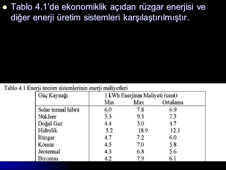 Tablo 4.1'de ekonomiklik açıdan rüzgar enerjisi ve diğer enerji üretim sistemleri karşılaştırılmıştır.