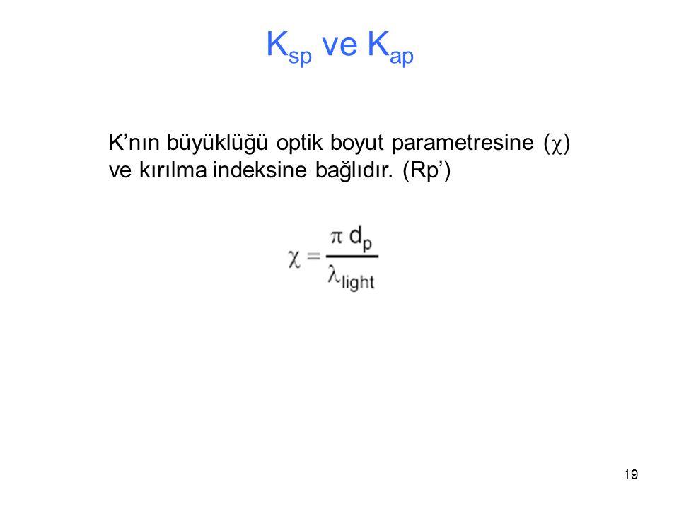 Ksp ve Kap K'nın büyüklüğü optik boyut parametresine (c) ve kırılma indeksine bağlıdır. (Rp')