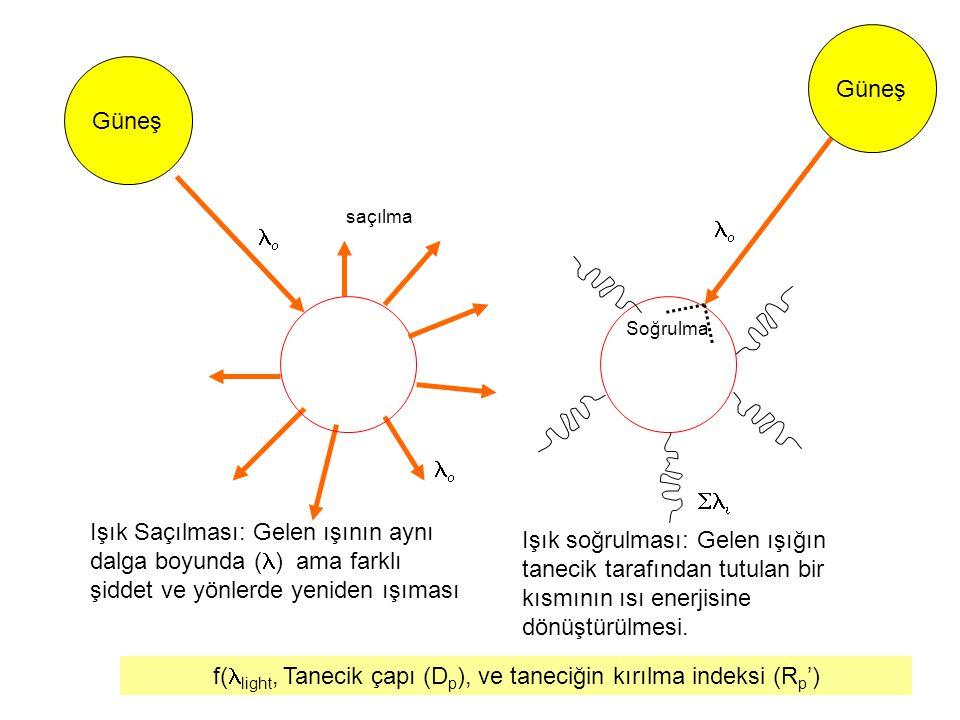 f(llight, Tanecik çapı (Dp), ve taneciğin kırılma indeksi (Rp')