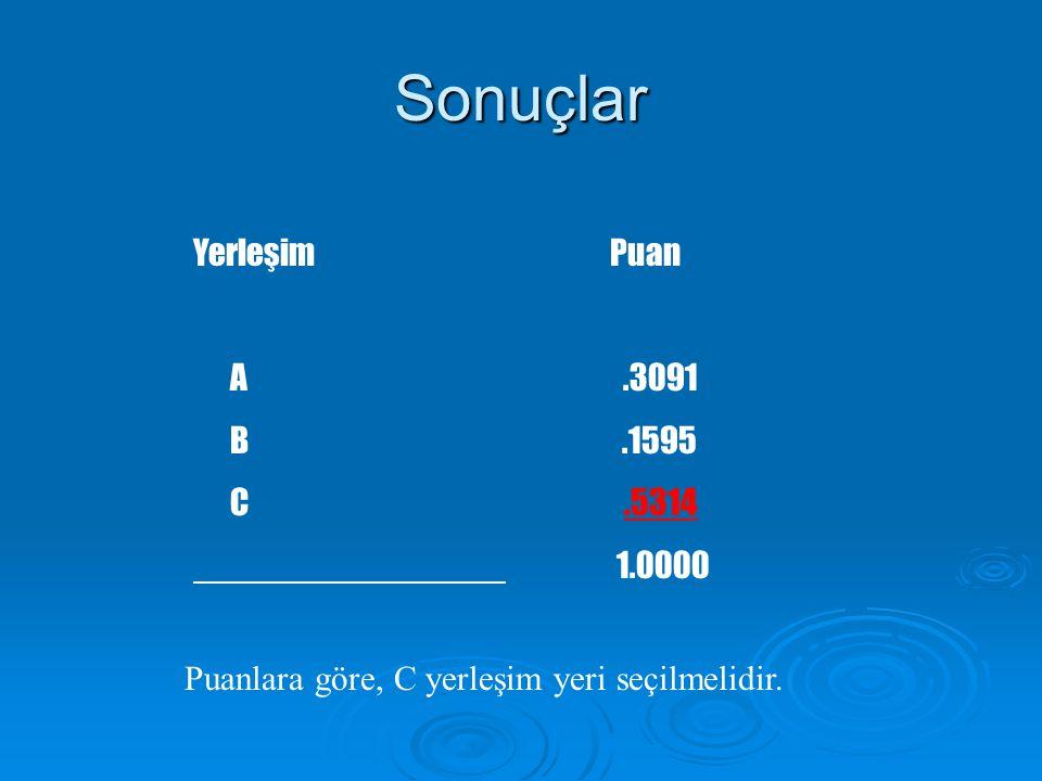 Sonuçlar Yerleşim Puan A .3091 B .1595 C .5314 1.0000
