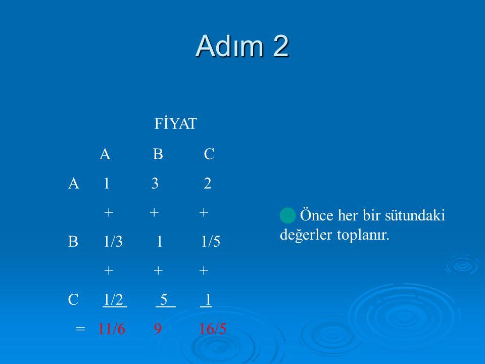 Adım 2 FİYAT A B C A 1 3 2 + + + B 1/3 1 1/5 + + + C 1/2 5 1