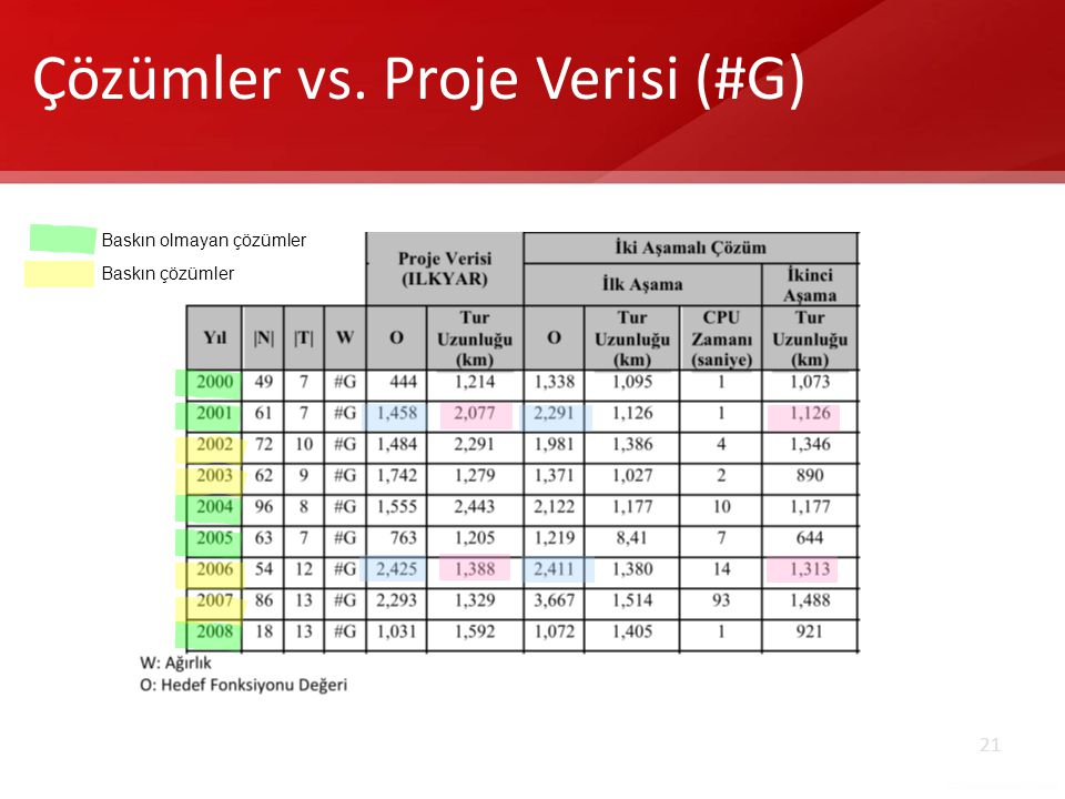 Çözümler vs. Proje Verisi (#G)