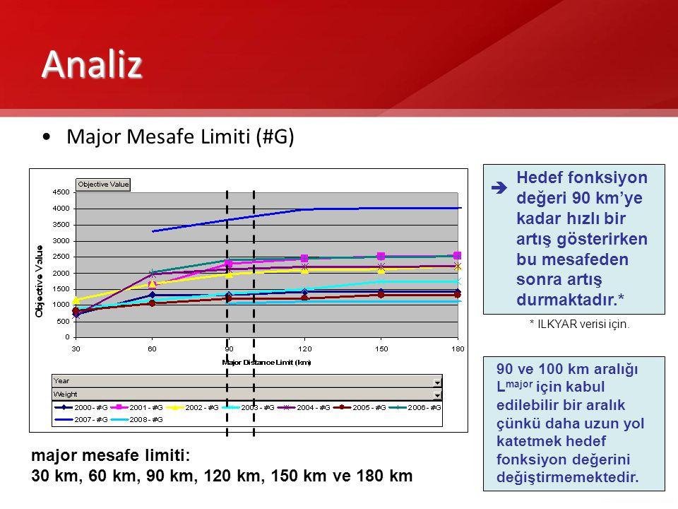 Analiz Major Mesafe Limiti (#G)