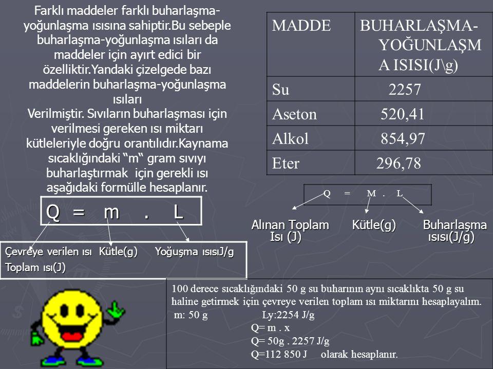 Q = m . L MADDE BUHARLAŞMA-YOĞUNLAŞMA ISISI(J\g) Su 2257 Aseton 520,41