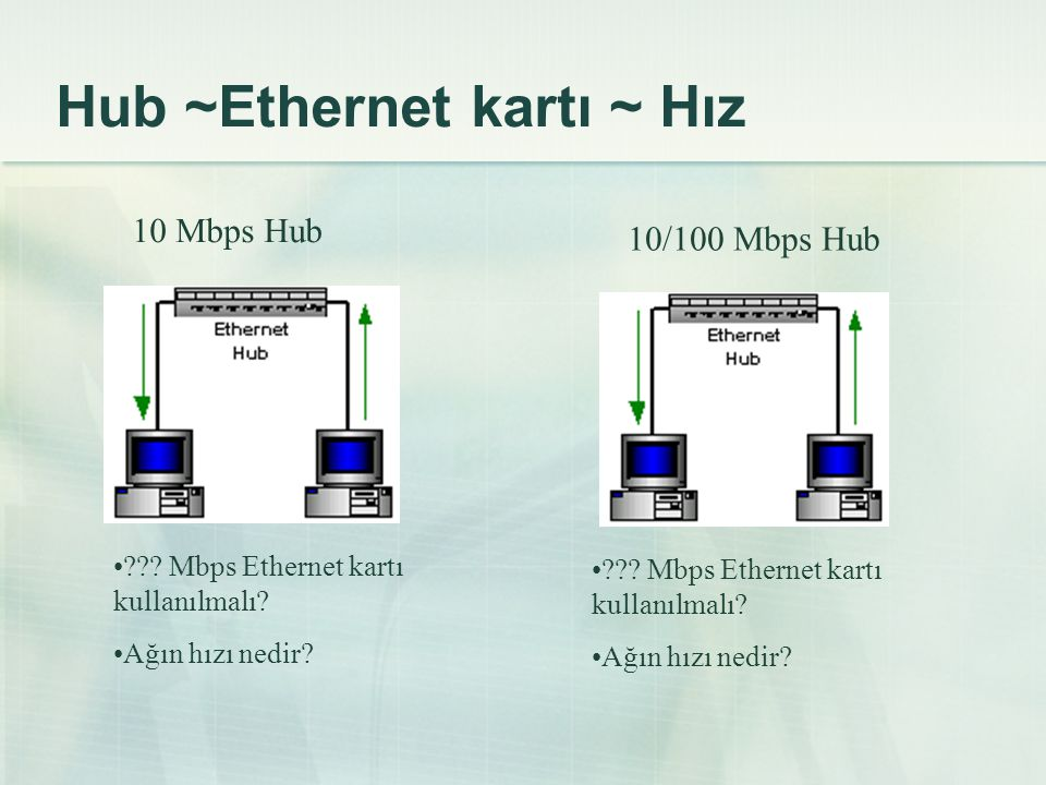 Hub ~Ethernet kartı ~ Hız