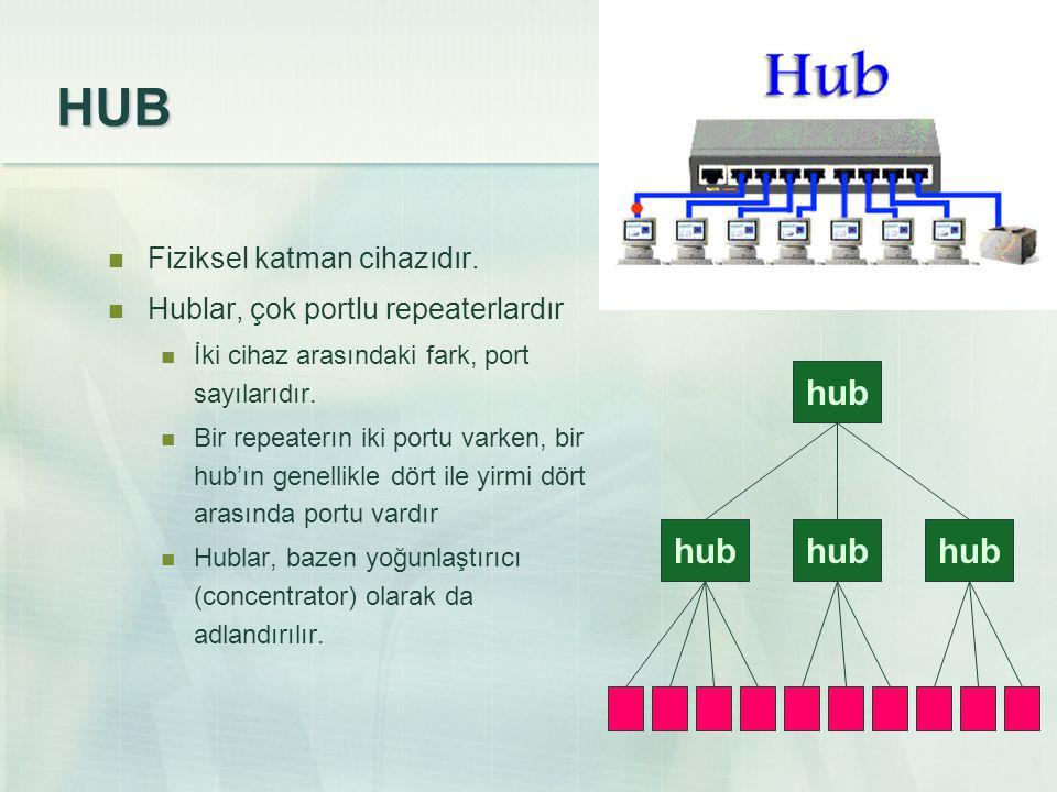 HUB hub hub hub hub Fiziksel katman cihazıdır.