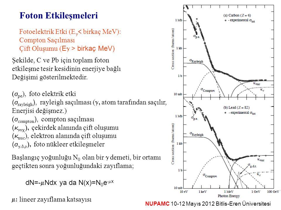 Foton Etkileşmeleri Fotoelektrik Etki (Eg< birkaç MeV):