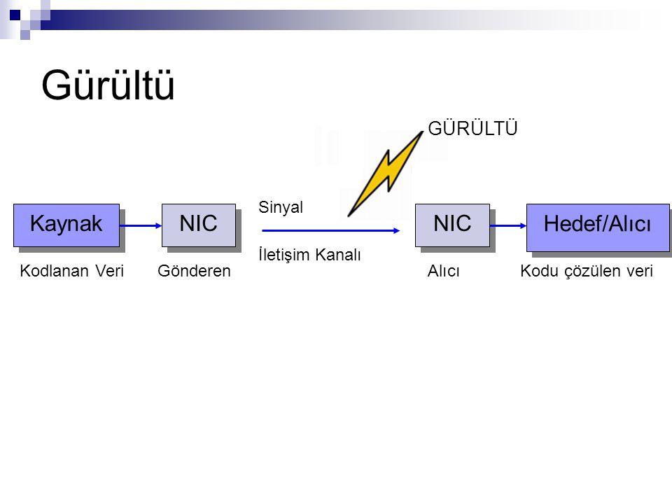 Gürültü Kaynak NIC Hedef/Alıcı NIC GÜRÜLTÜ Sinyal İletişim Kanalı
