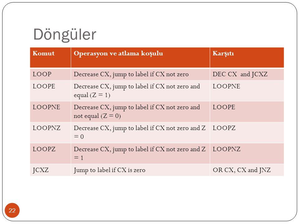 Döngüler Komut Operasyon ve atlama koşulu Karşıtı LOOP