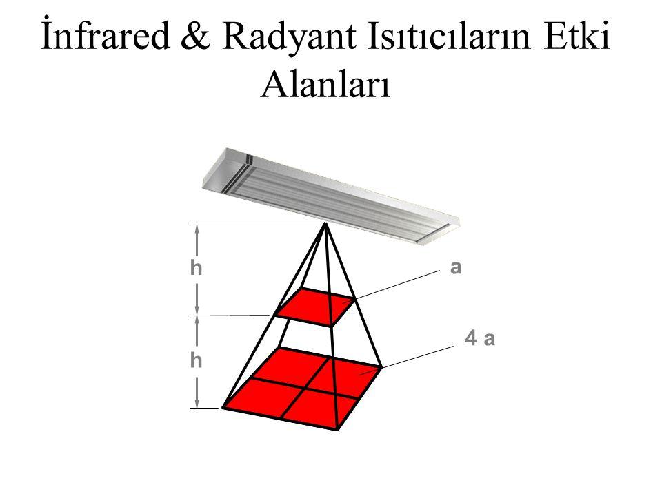 İnfrared & Radyant Isıtıcıların Etki Alanları