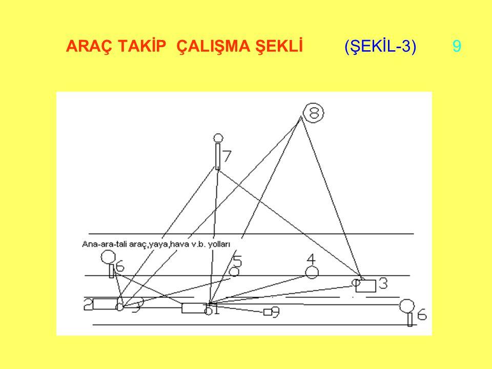 ARAÇ TAKİP ÇALIŞMA ŞEKLİ (ŞEKİL-3) 9