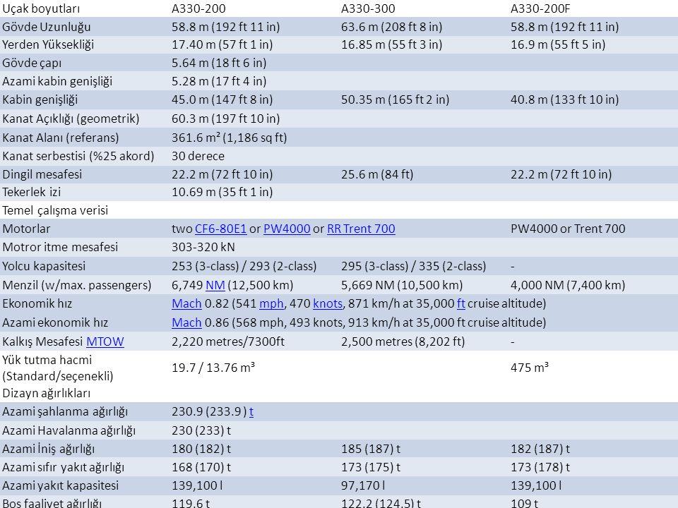 Uçak boyutları A330-200. A330-300. A330-200F. Gövde Uzunluğu. 58.8 m (192 ft 11 in) 63.6 m (208 ft 8 in)