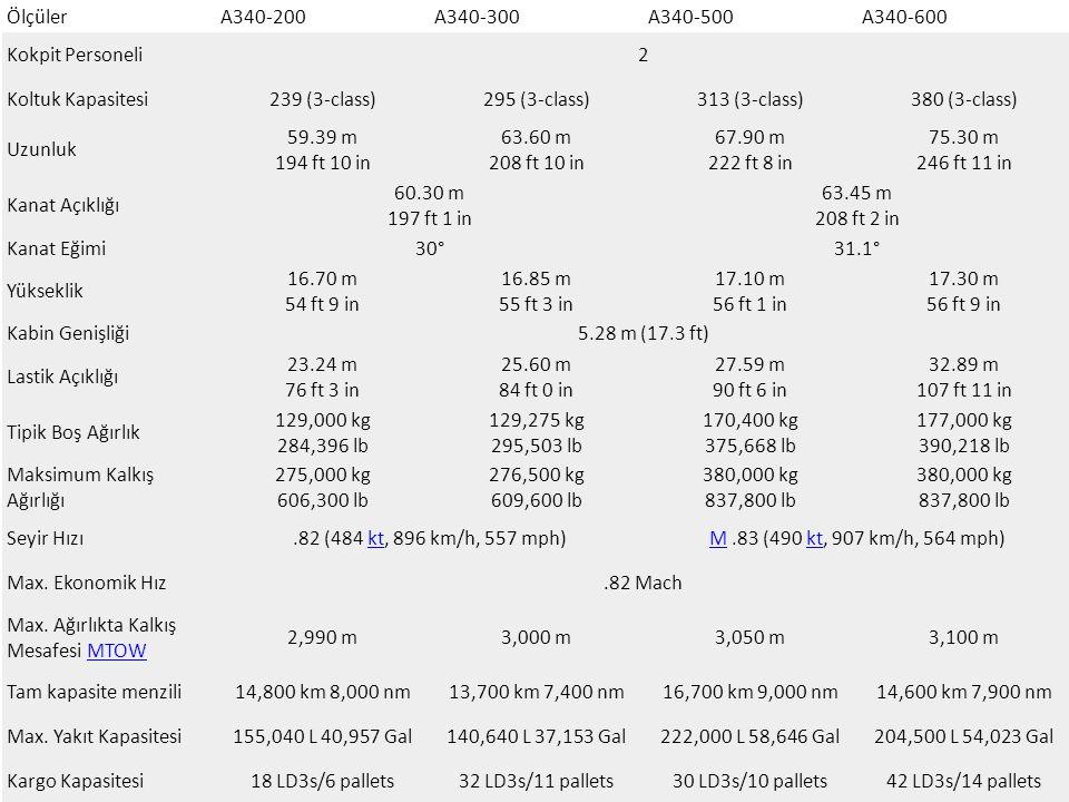 Ölçüler A340-200. A340-300. A340-500. A340-600. Kokpit Personeli. 2. Koltuk Kapasitesi. 239 (3-class)