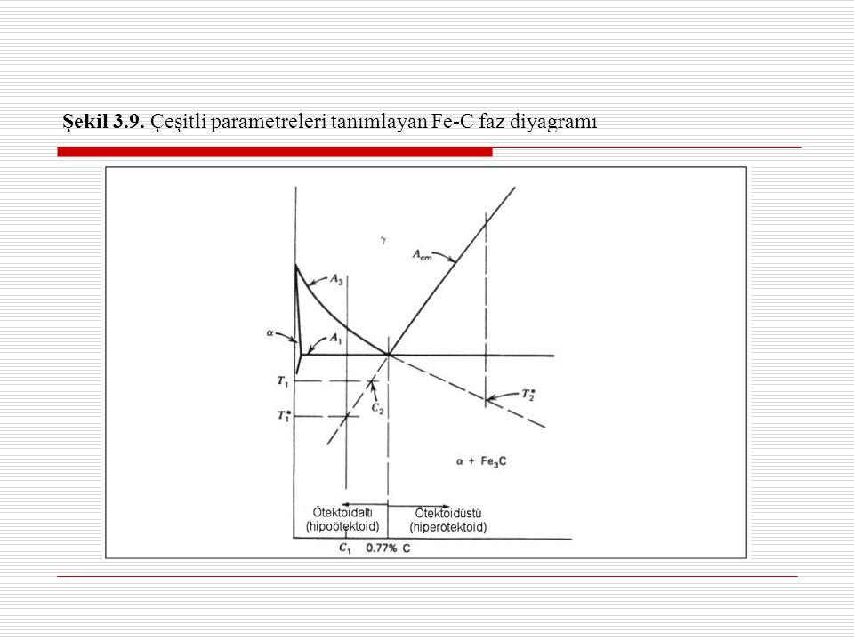 Şekil 3.9. Çeşitli parametreleri tanımlayan Fe-C faz diyagramı