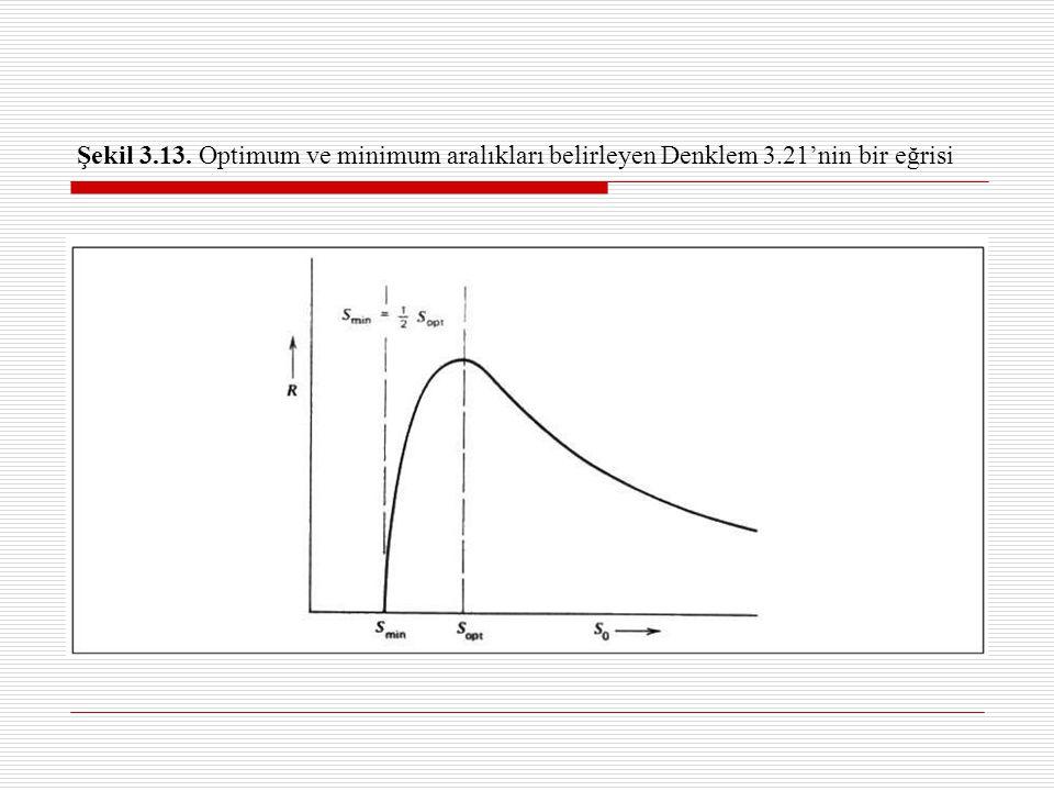 Şekil 3. 13. Optimum ve minimum aralıkları belirleyen Denklem 3