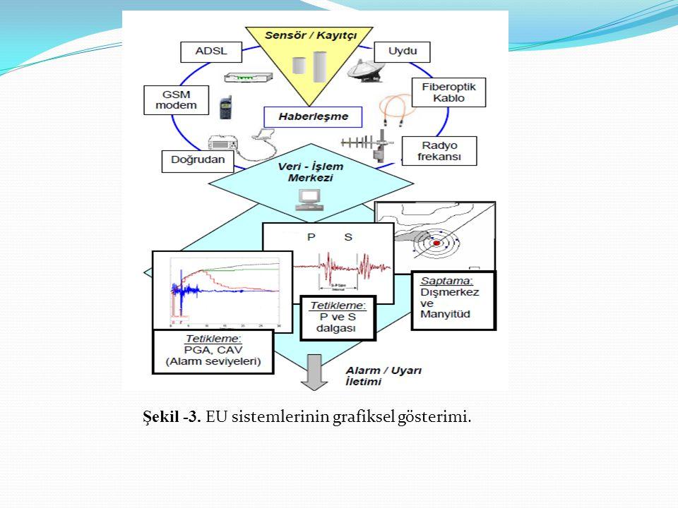 Şekil -3. EU sistemlerinin grafiksel gösterimi.