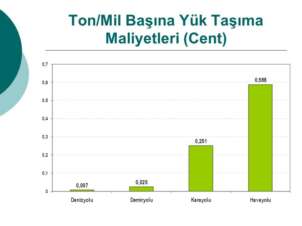 Ton/Mil Başına Yük Taşıma Maliyetleri (Cent)