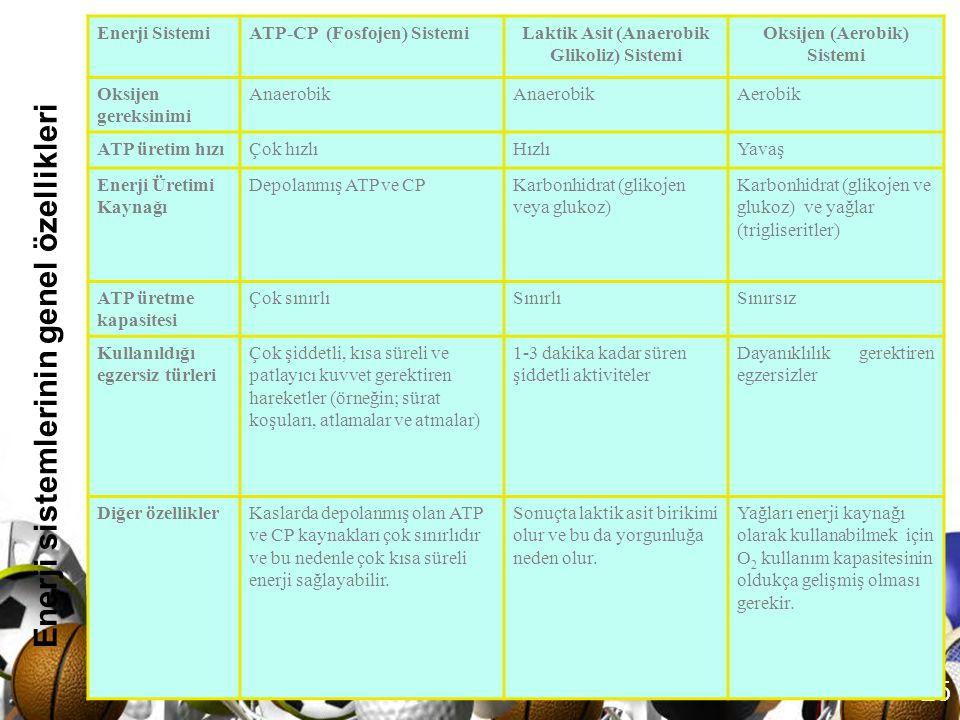 Laktik Asit (Anaerobik Glikoliz) Sistemi Oksijen (Aerobik) Sistemi