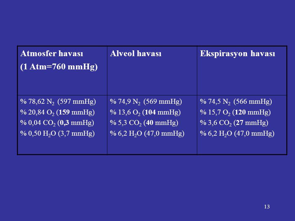Atmosfer havası (1 Atm=760 mmHg) Alveol havası Ekspirasyon havası