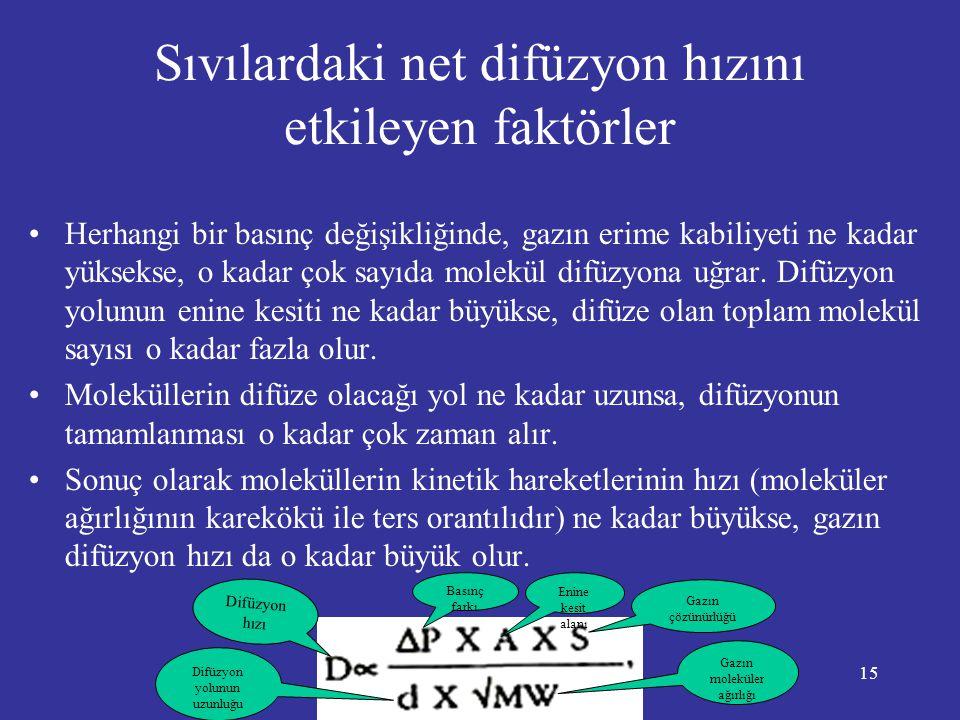 Sıvılardaki net difüzyon hızını etkileyen faktörler