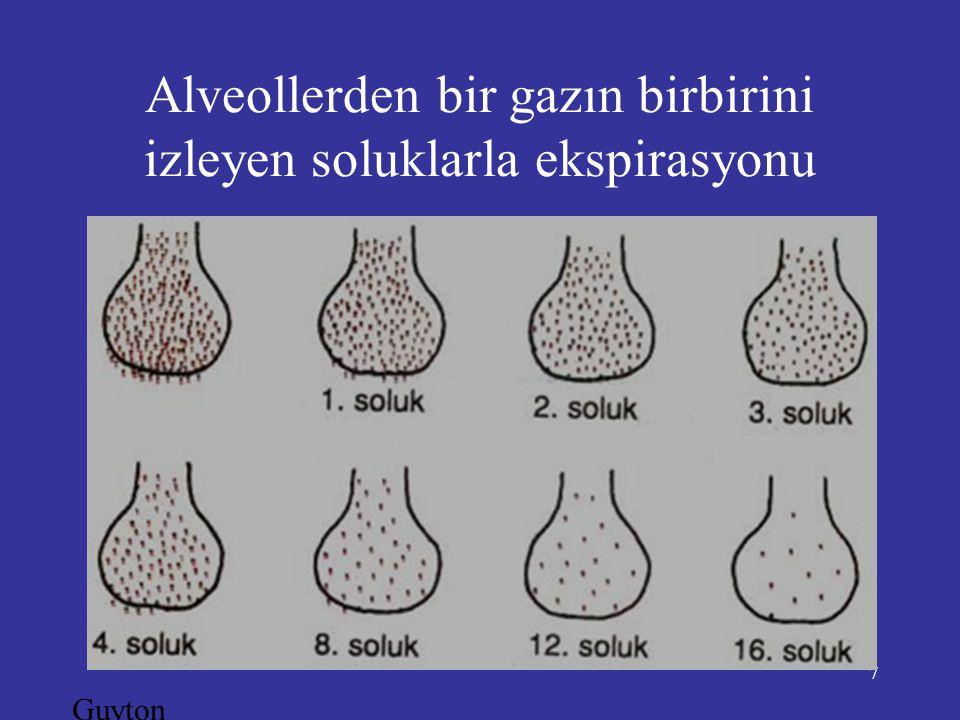 Alveollerden bir gazın birbirini izleyen soluklarla ekspirasyonu