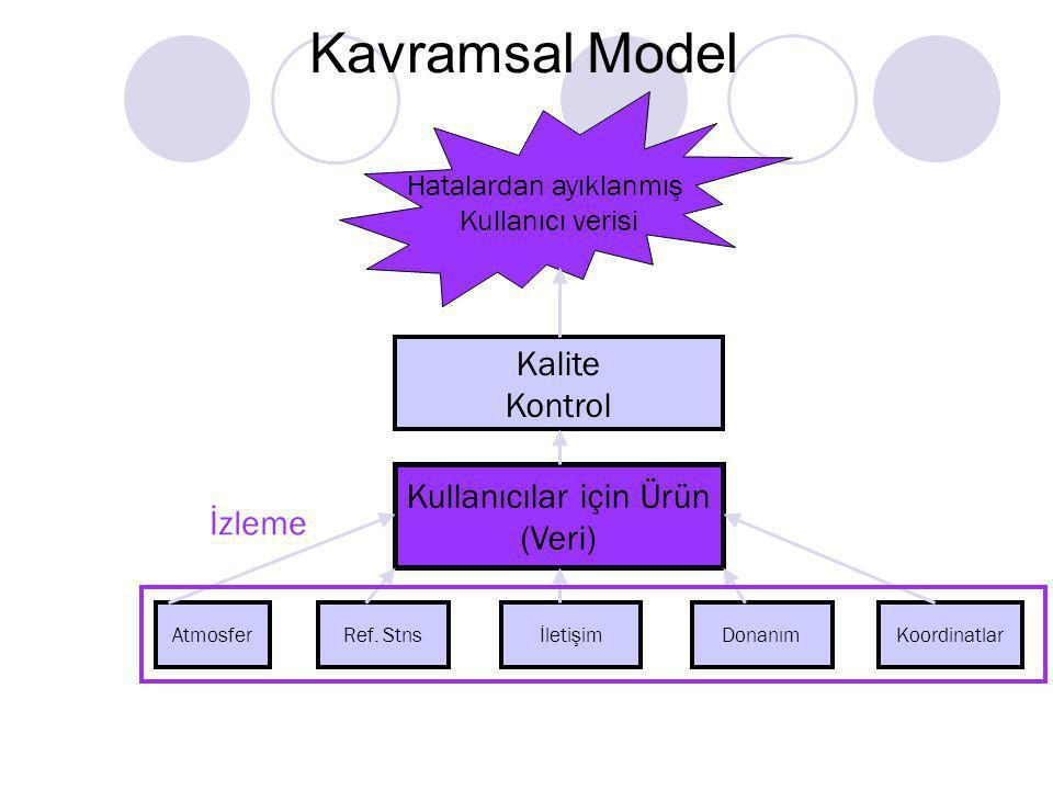 Kavramsal Model Kalite Kontrol Kullanıcılar için Ürün (Veri) İzleme