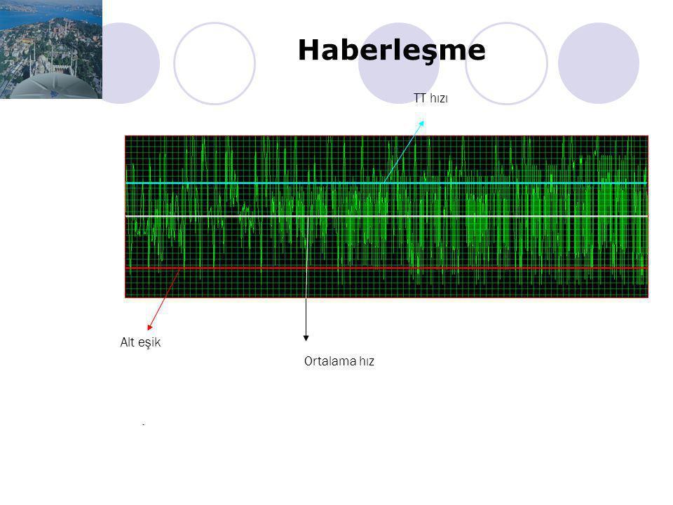 Haberleşme TT hızı Alt eşik Ortalama hız .