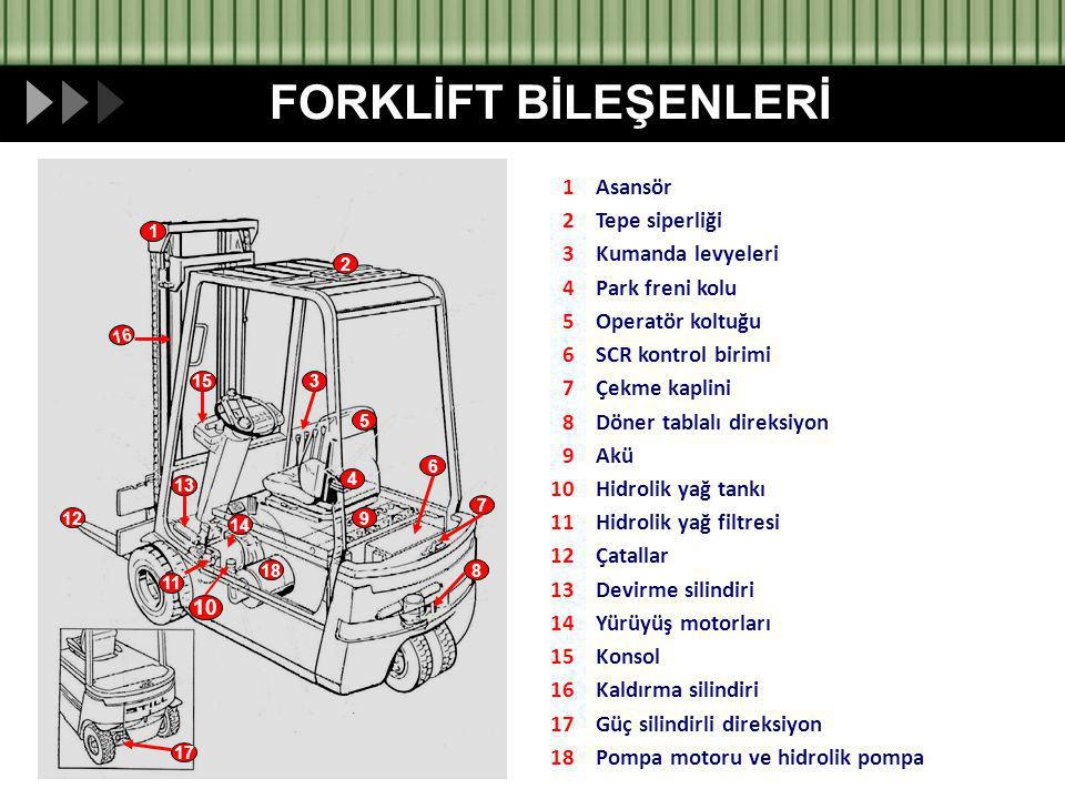 FORKLİFT BİLEŞENLERİ Pompa motoru ve hidrolik pompa 18