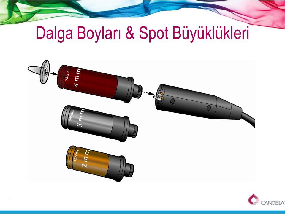 Dalga Boyları & Spot Büyüklükleri
