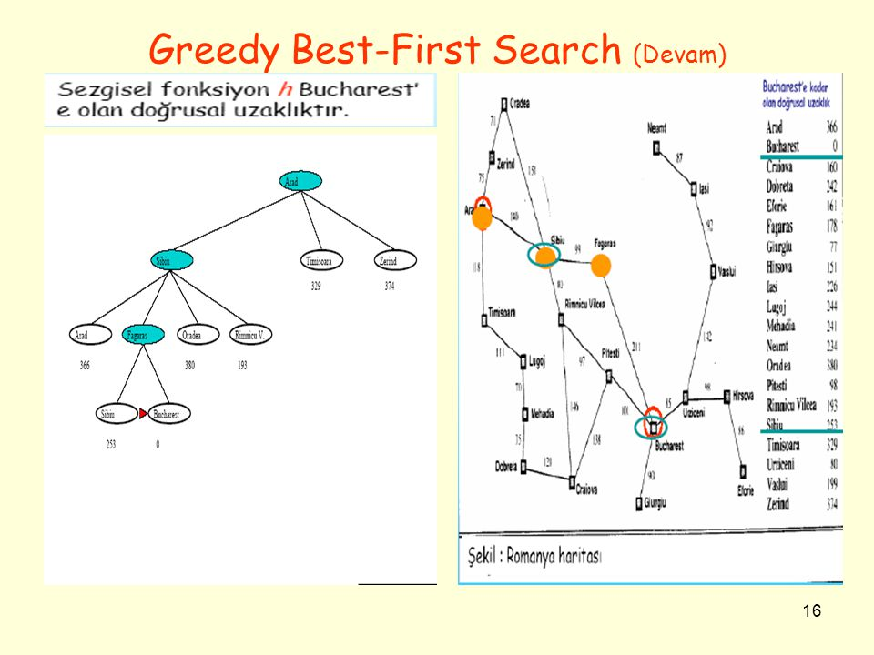 Greedy Best-First Search (Devam)