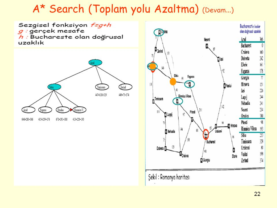 A* Search (Toplam yolu Azaltma) (Devam...)