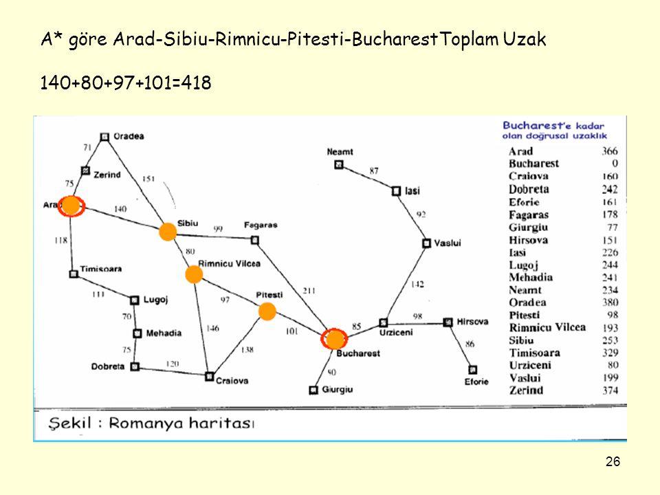 A* göre Arad-Sibiu-Rimnicu-Pitesti-BucharestToplam Uzak 140+80+97+101=418