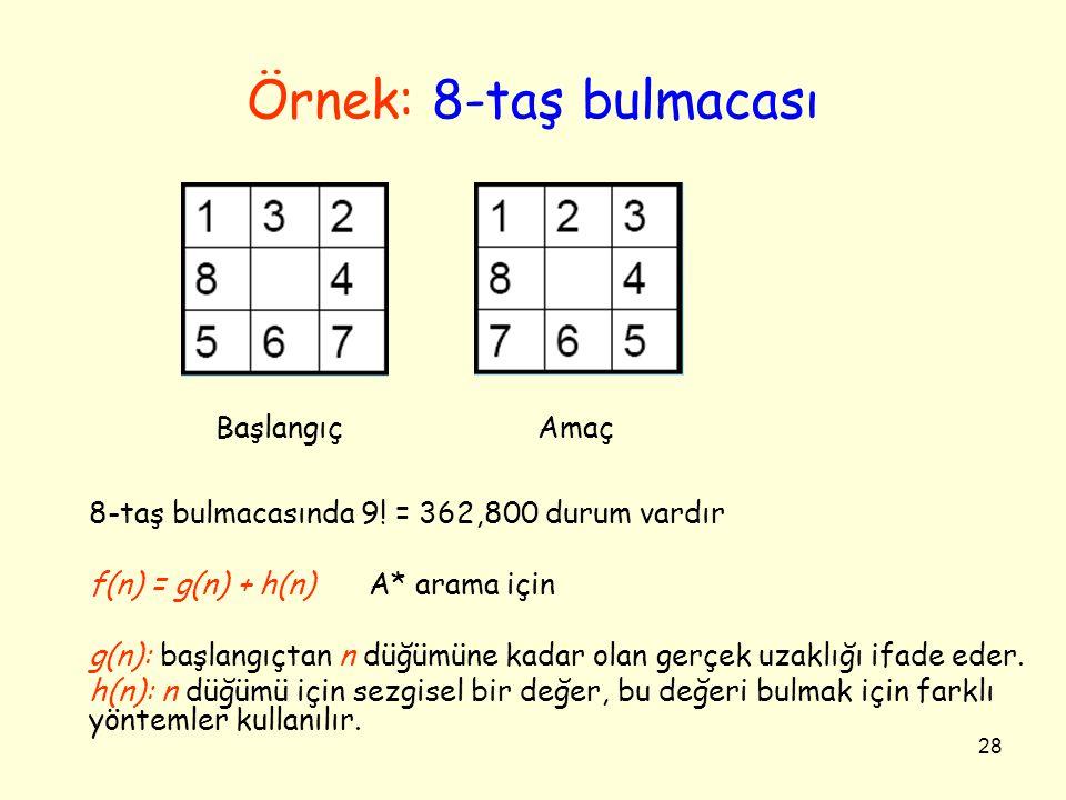 Örnek: 8-taş bulmacası 8-taş bulmacasında 9! = 362,800 durum vardır